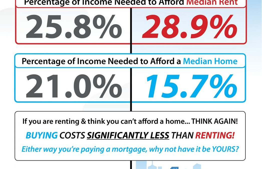 The Cost of Renting vs. Buying Today [INFOGRAPHIC]