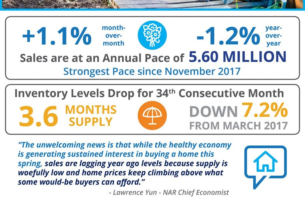 Existing Home Sales Grow Despite Low Inventory [INFOGRAPHIC]