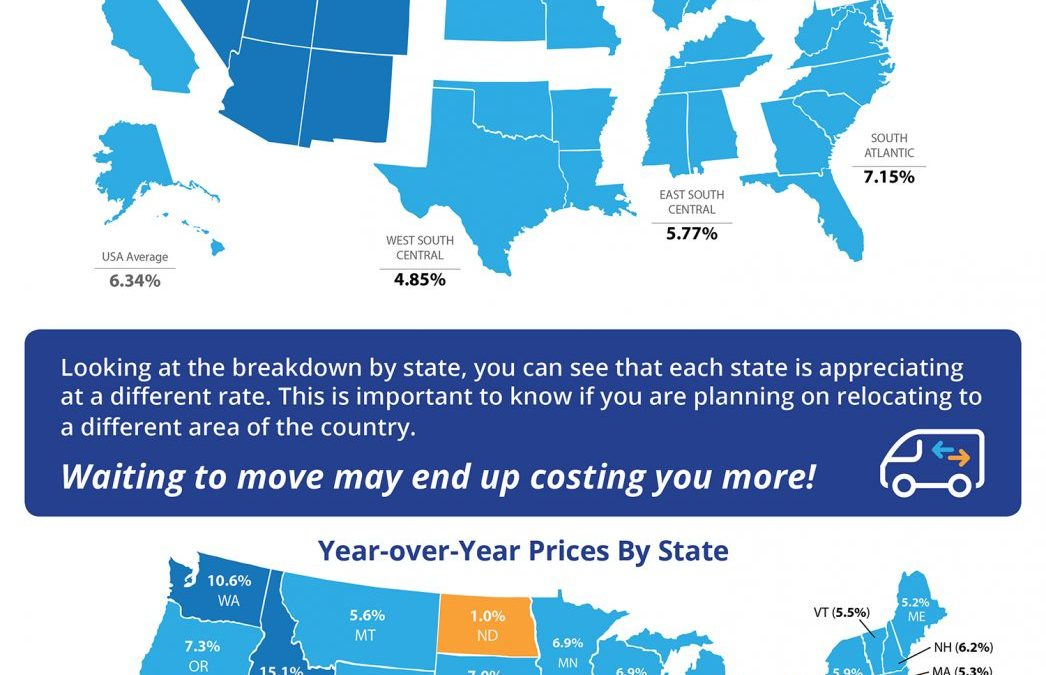 Home Prices Up 6.34% Across the Country! [INFOGRAPHIC]