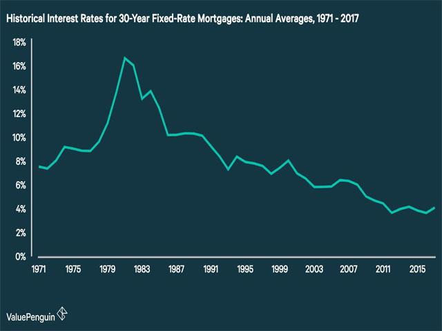 Mortgage Rate Blues!