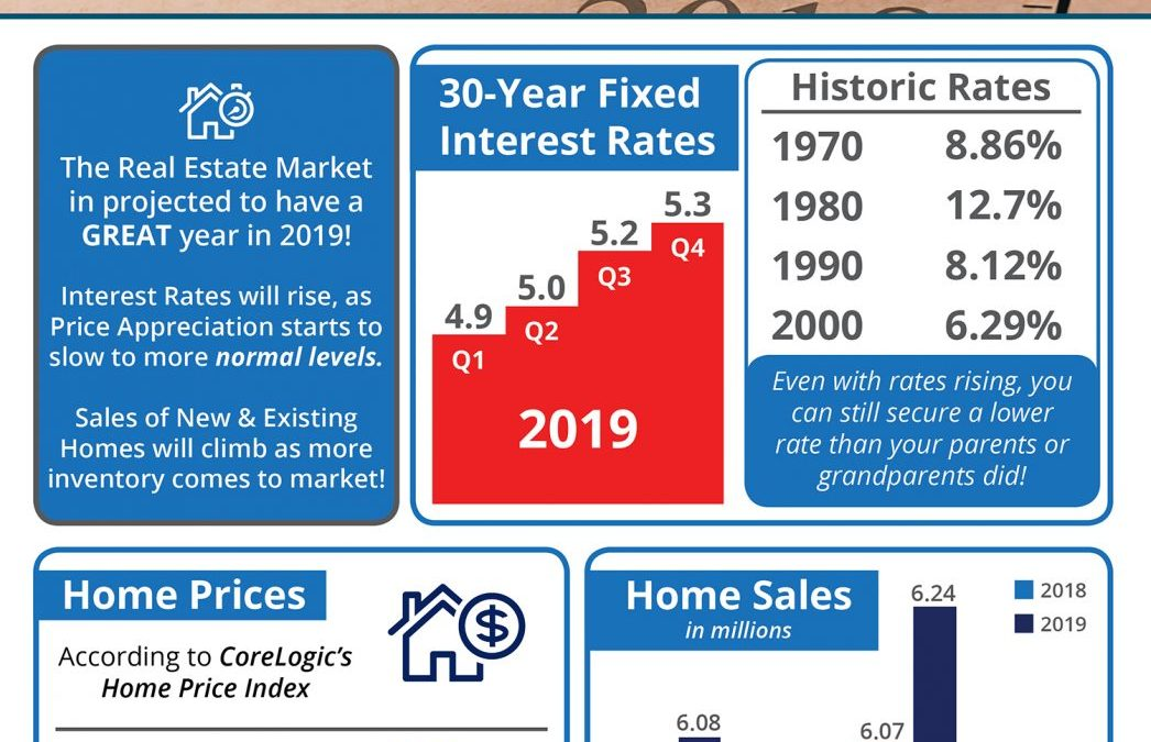 Where is the Housing Market Headed in 2019? [INFOGRAPHIC]
